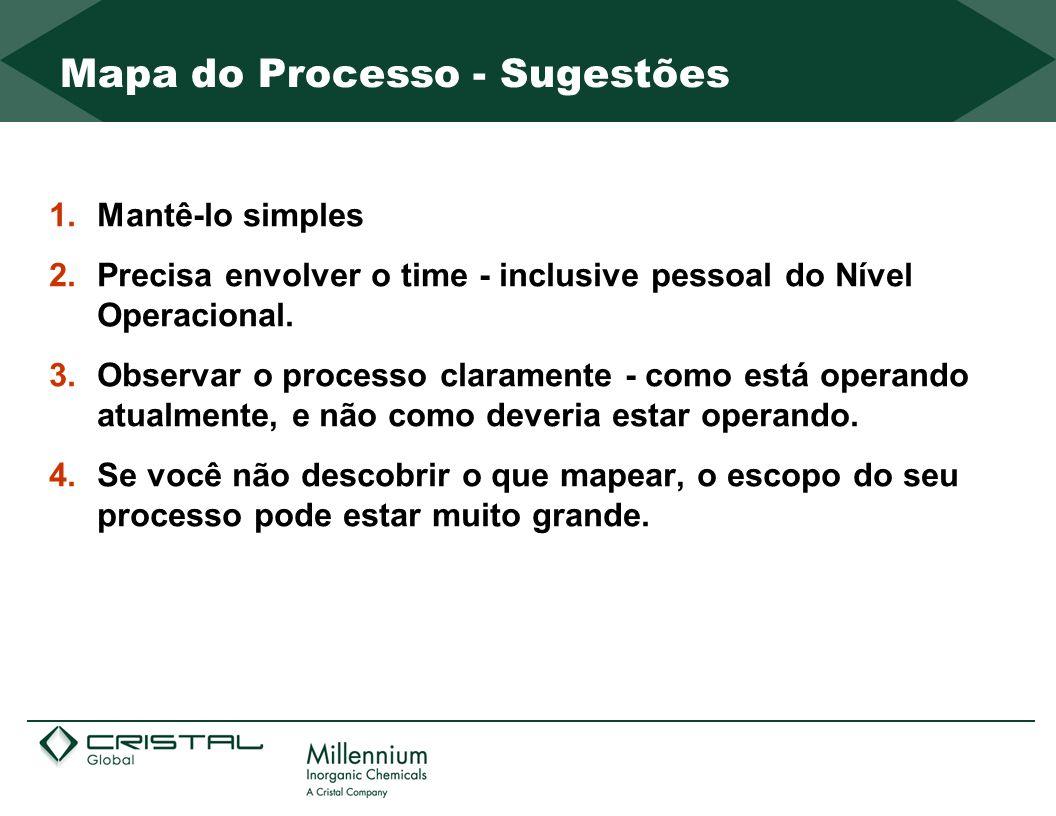 Mapa do Processo - Sugestões