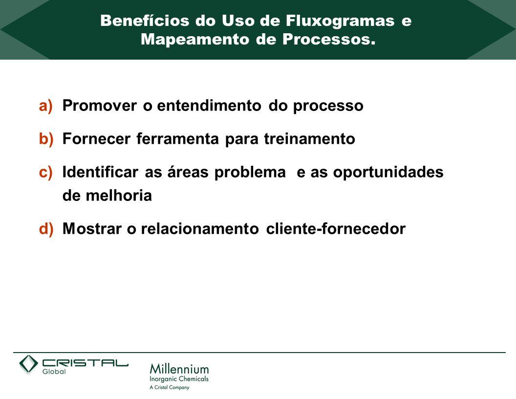 Benefícios do Uso de Fluxogramas e Mapeamento de Processos.