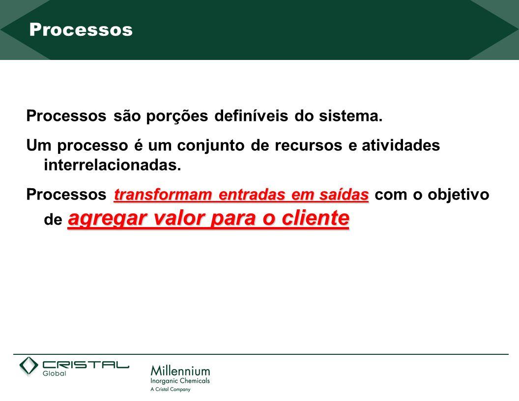 Processos Processos são porções definíveis do sistema.