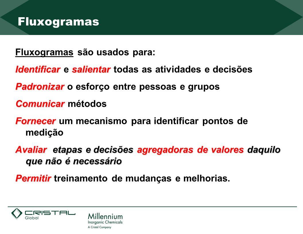 Fluxogramas Fluxogramas são usados para: