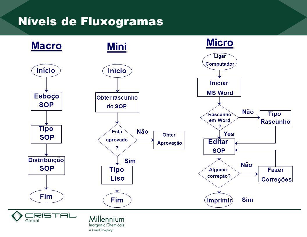 Níveis de Fluxogramas Micro Macro Mini Início Início Esboço SOP Tipo