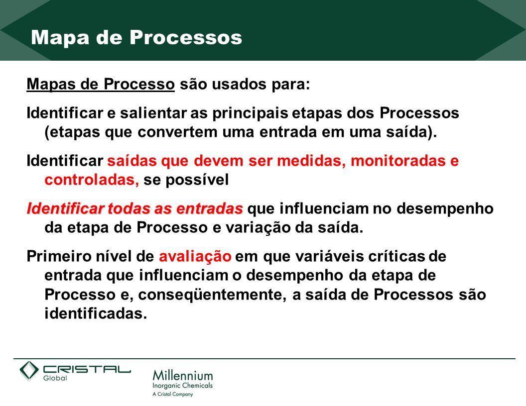 Mapa de Processos Mapas de Processo são usados para: