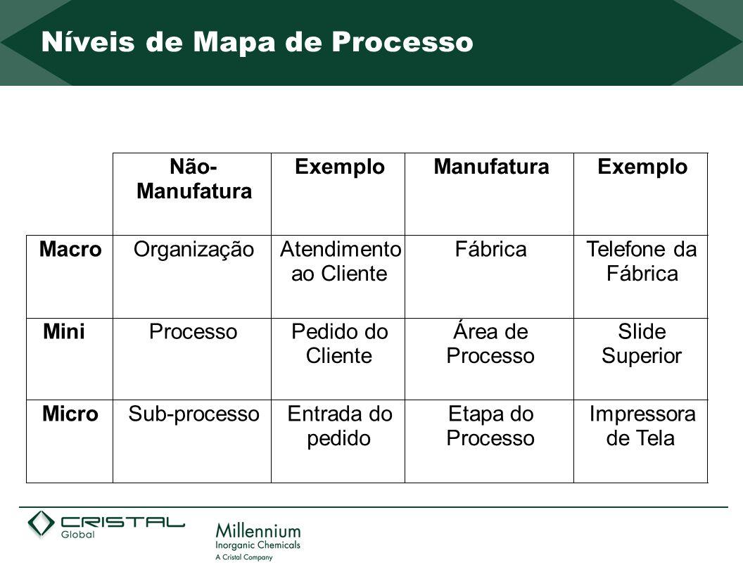 Níveis de Mapa de Processo