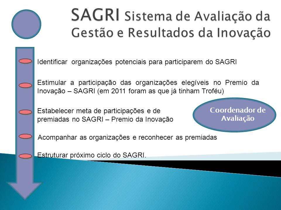 SAGRI Sistema de Avaliação da Gestão e Resultados da Inovação