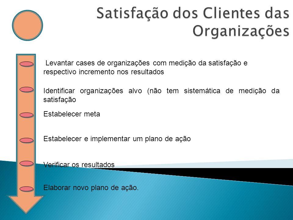 Satisfação dos Clientes das Organizações