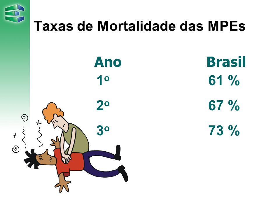 Taxas de Mortalidade das MPEs