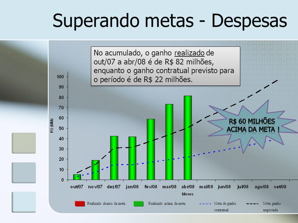 Superando metas - Despesas