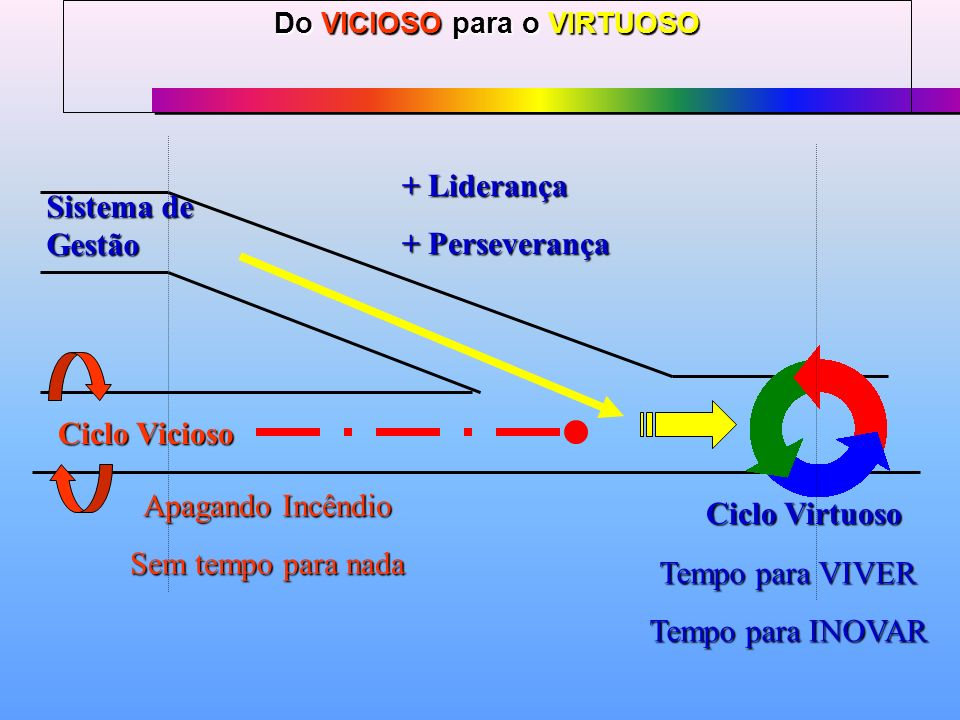 Do VICIOSO para o VIRTUOSO