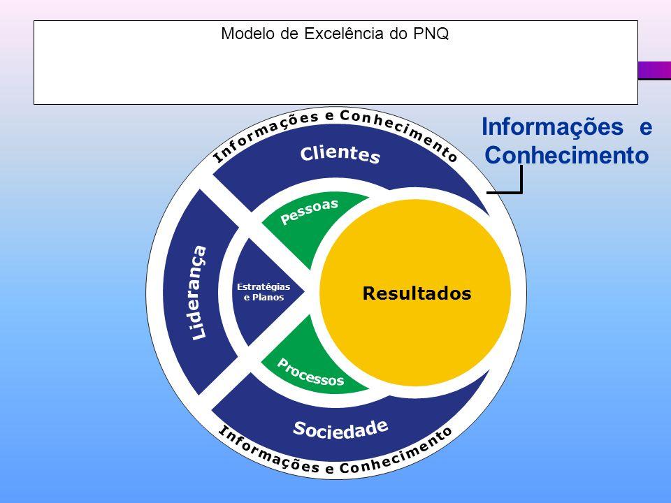 Modelo de Excelência do PNQ