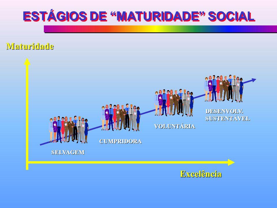 ESTÁGIOS DE MATURIDADE SOCIAL
