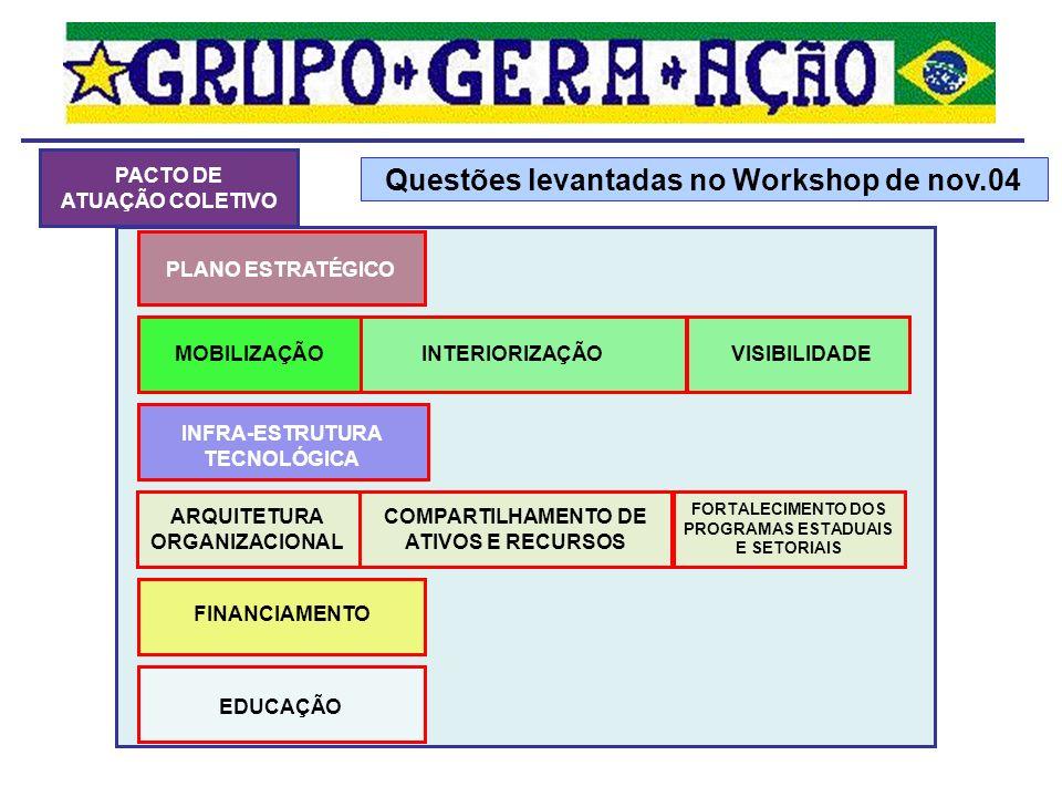 PLANEJAMENTO INTEGRADO Movimento Brasil Competitivo