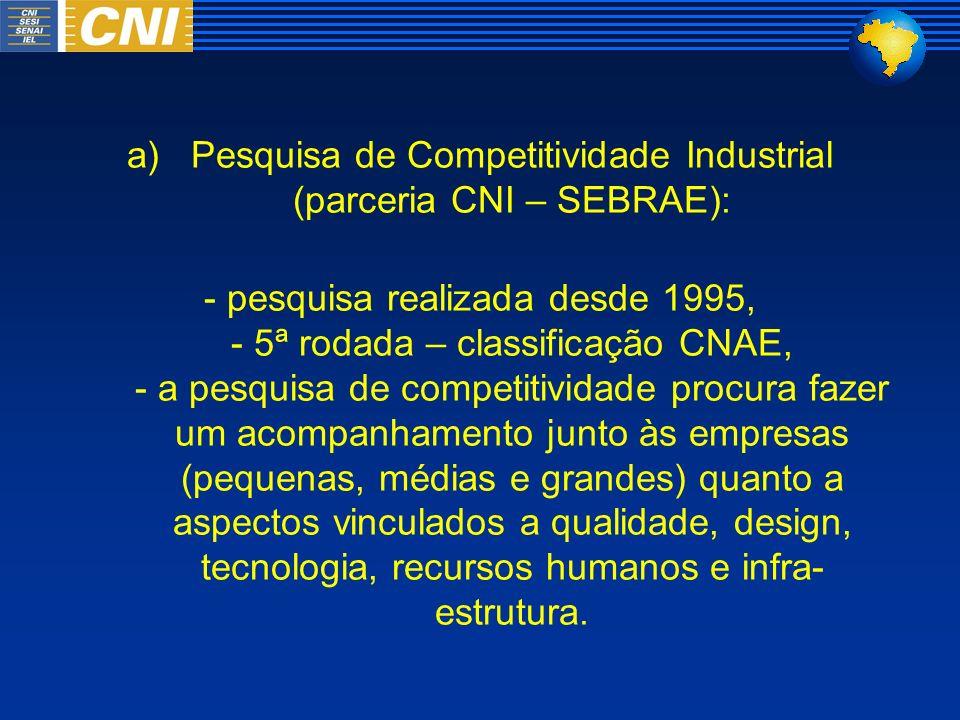 Pesquisa de Competitividade Industrial (parceria CNI – SEBRAE):