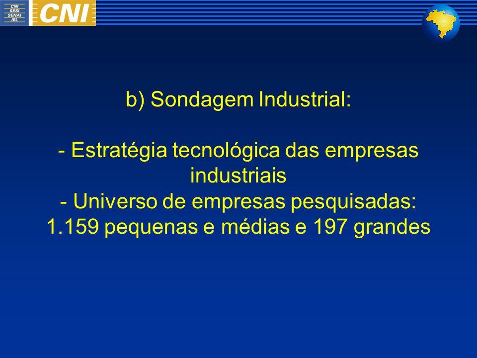 b) Sondagem Industrial: - Estratégia tecnológica das empresas industriais - Universo de empresas pesquisadas: 1.159 pequenas e médias e 197 grandes