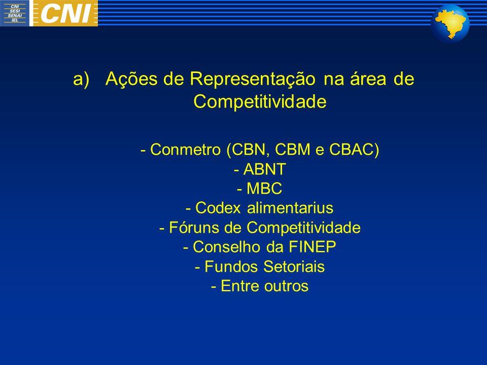 Ações de Representação na área de Competitividade
