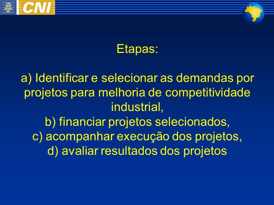 Etapas: a) Identificar e selecionar as demandas por projetos para melhoria de competitividade industrial, b) financiar projetos selecionados, c) acompanhar execução dos projetos, d) avaliar resultados dos projetos