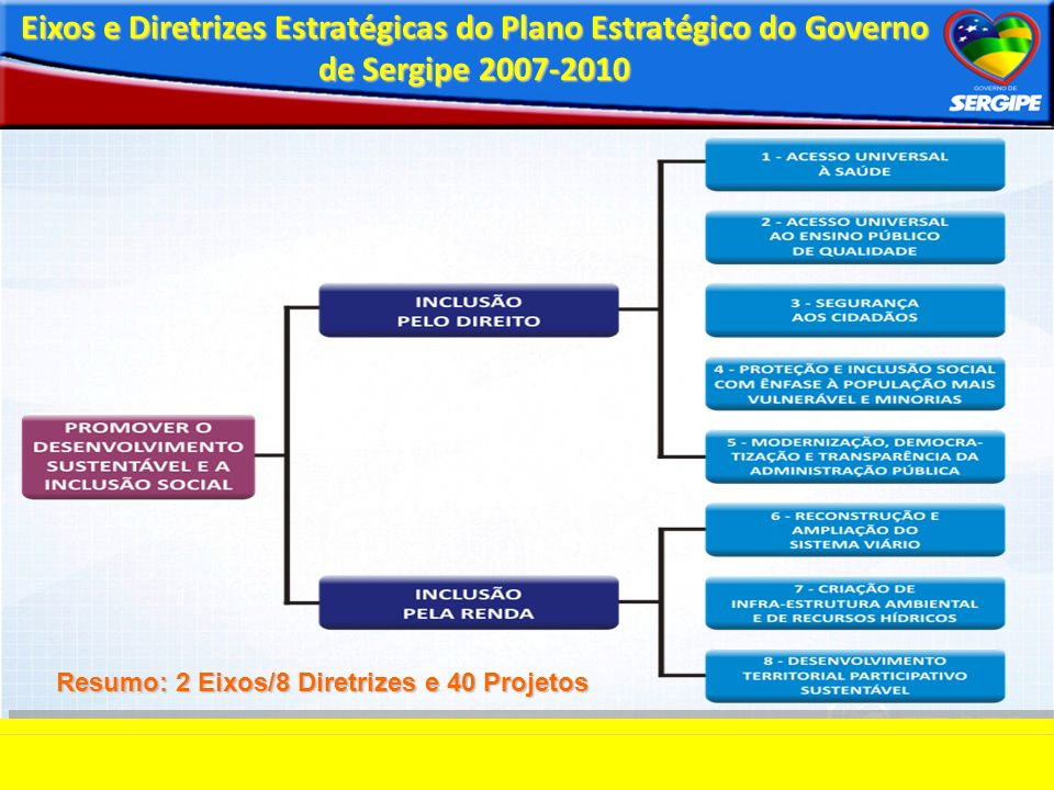 Eixos e Diretrizes Estratégicas do Plano Estratégico do Governo de Sergipe 2007-2010