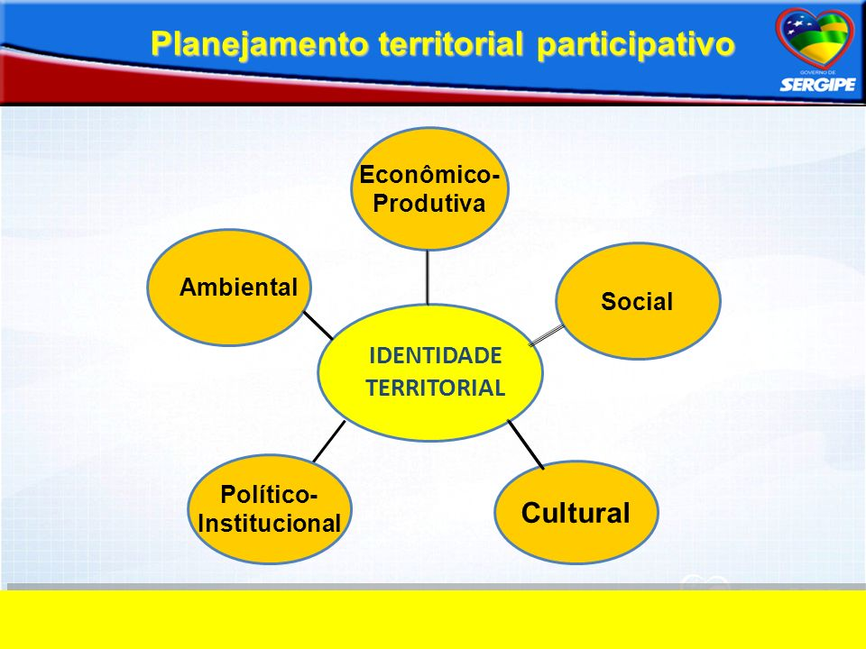 Planejamento territorial participativo IDENTIDADE TERRITORIAL