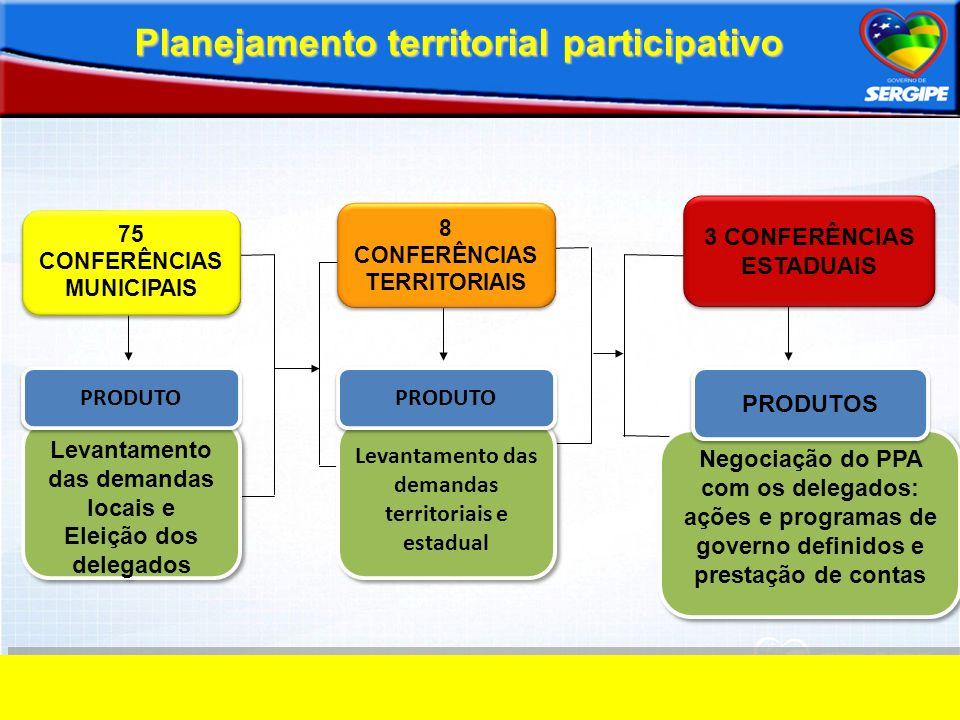 Planejamento territorial participativo