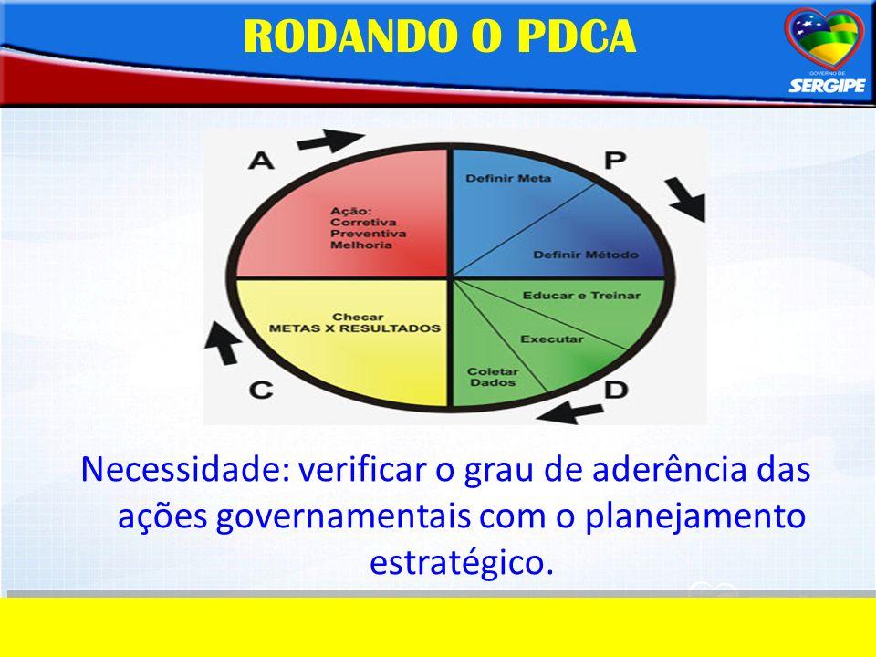 RODANDO O PDCA Necessidade: verificar o grau de aderência das ações governamentais com o planejamento estratégico.