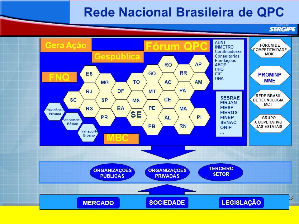 Rede Nacional Brasileira de QPC