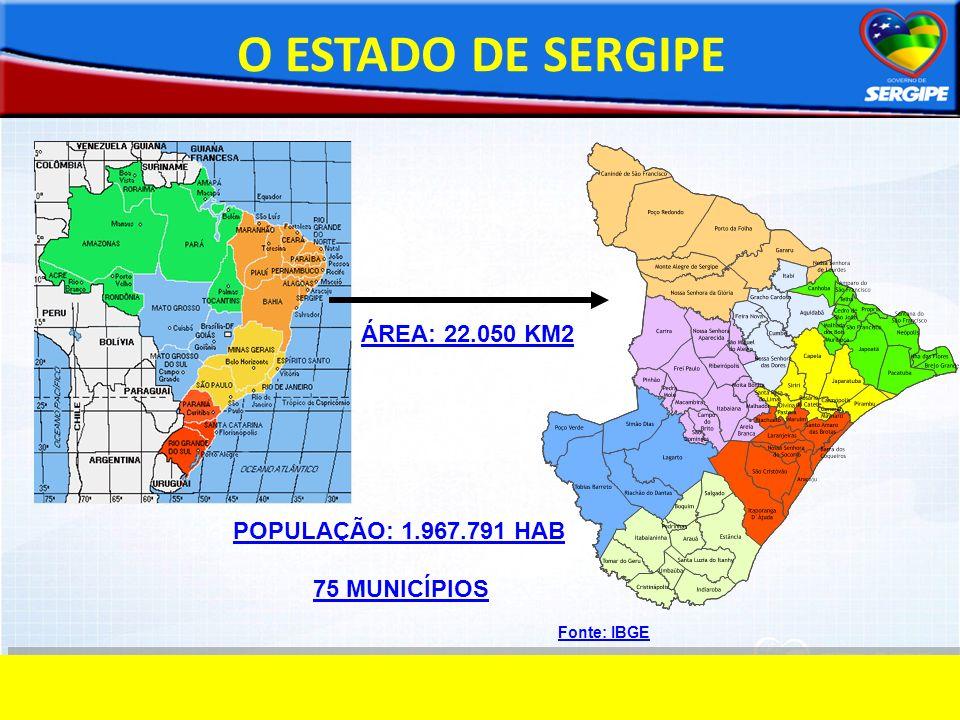 O ESTADO DE SERGIPE ÁREA: 22.050 KM2 POPULAÇÃO: 1.967.791 HAB