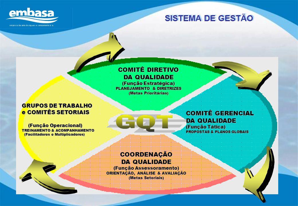 SISTEMA DE GESTÃO COMITÊ DIRETIVO DA QUALIDADE COMITÊ GERENCIAL