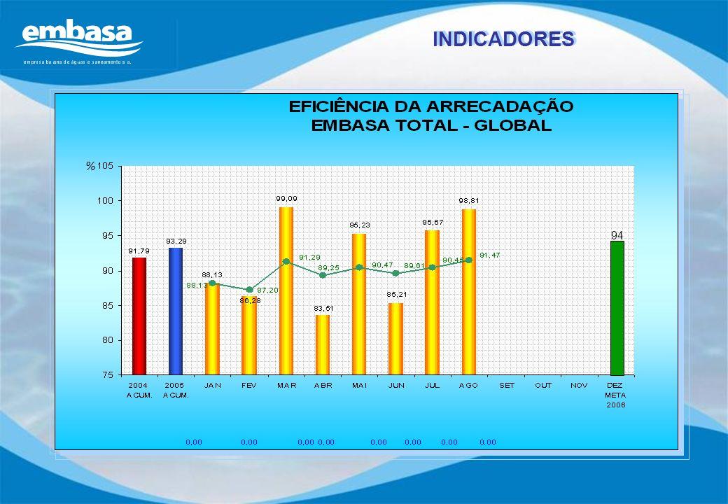 INDICADORES % 94