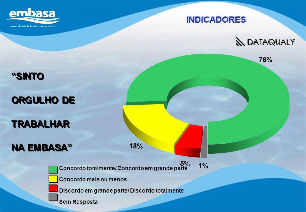 y SINTO ORGULHO DE TRABALHAR NA EMBASA INDICADORES DATAQUALY 76% 18%