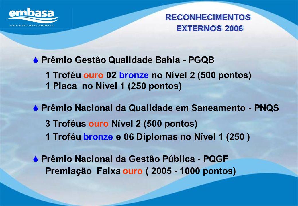Prêmio Gestão Qualidade Bahia - PGQB
