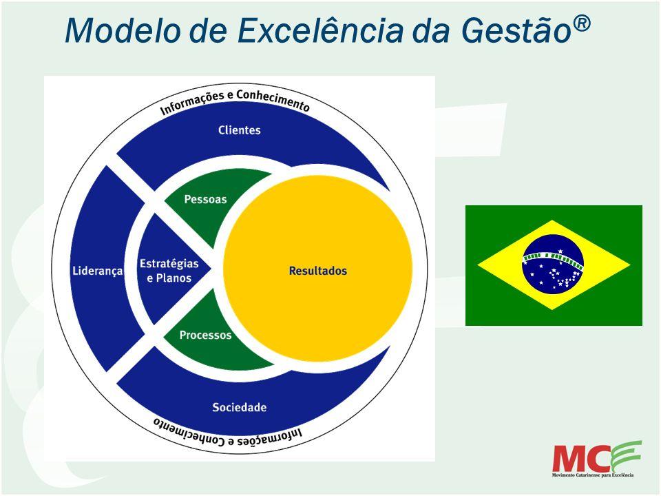 Modelo de Excelência da Gestão®