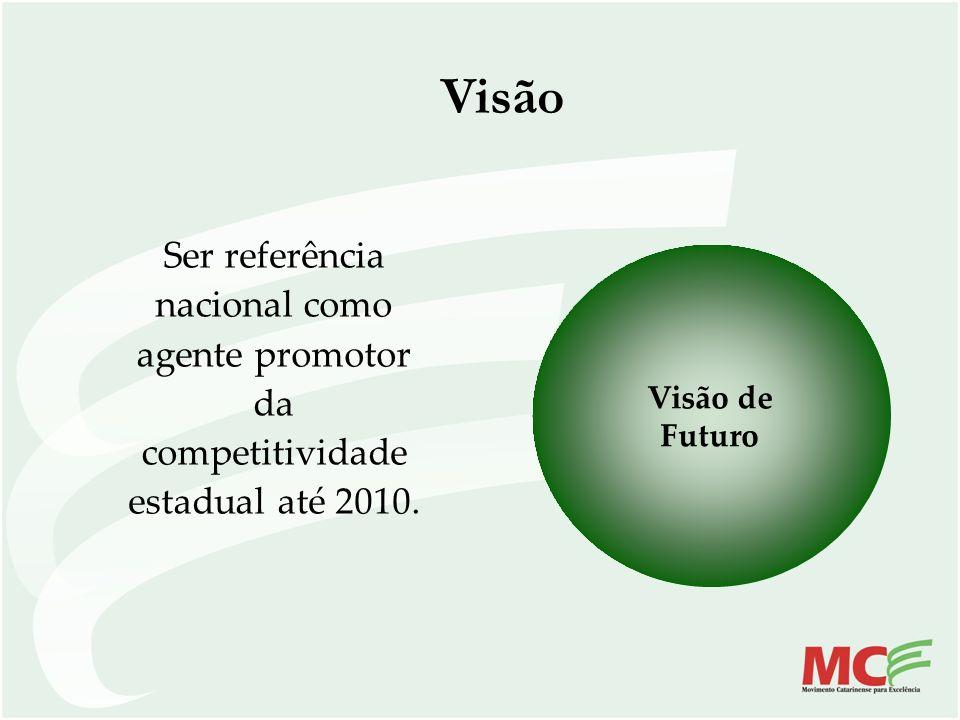 Visão Ser referência nacional como agente promotor da competitividade estadual até 2010.