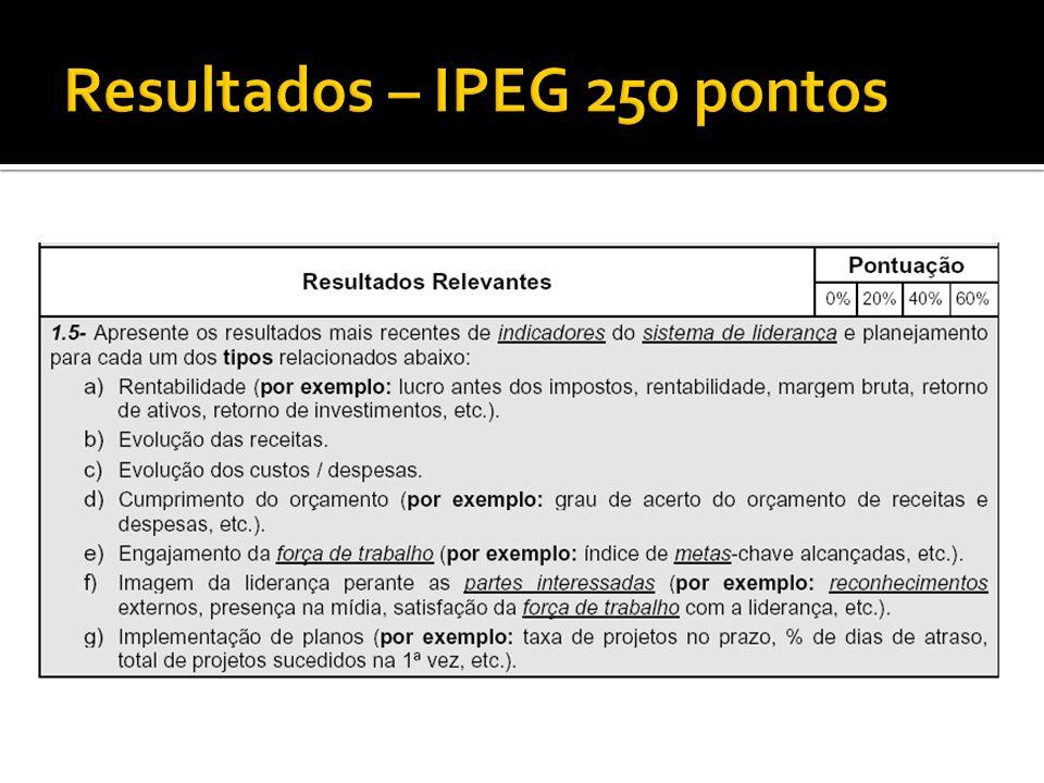 Resultados – IPEG 250 pontos