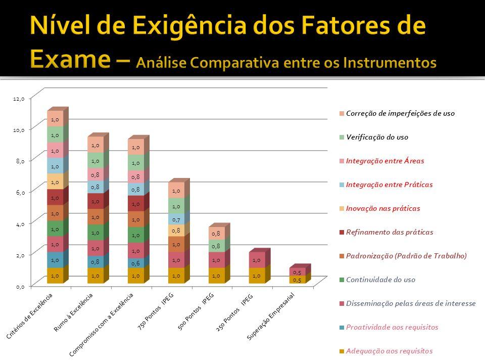 Nível de Exigência dos Fatores de Exame – Análise Comparativa entre os Instrumentos