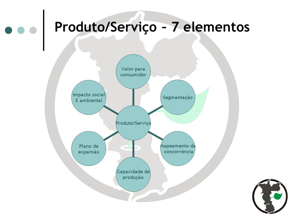 Produto/Serviço – 7 elementos