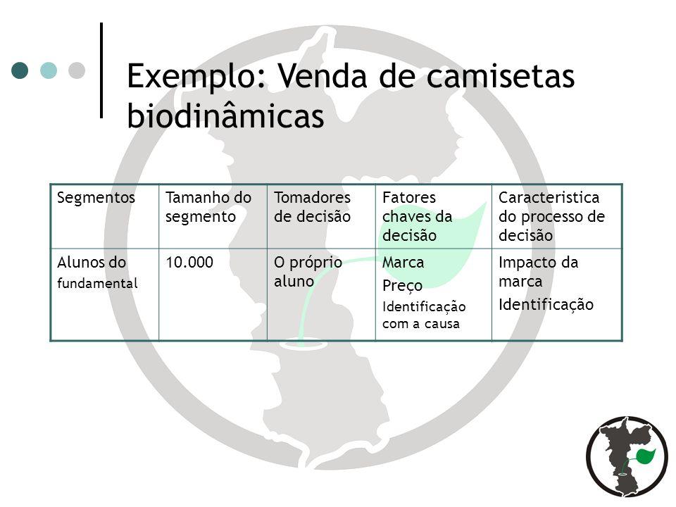 Exemplo: Venda de camisetas biodinâmicas