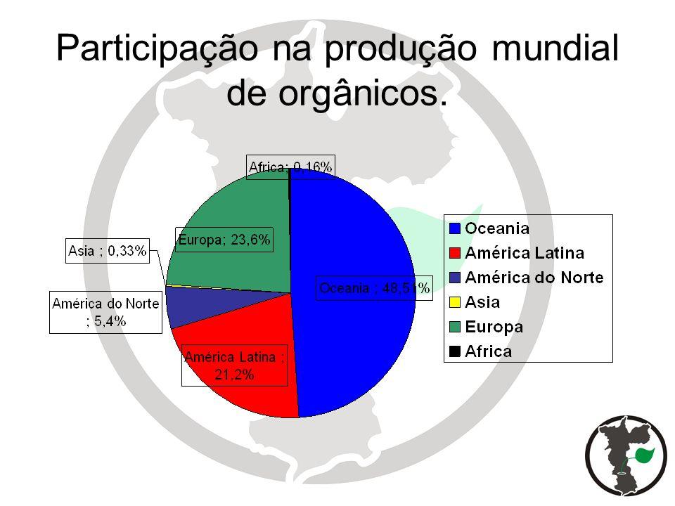 Participação na produção mundial de orgânicos.