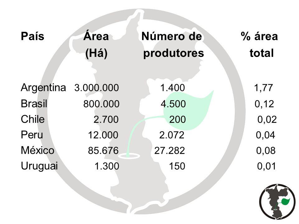 País Área Número de % área (Há) produtores total