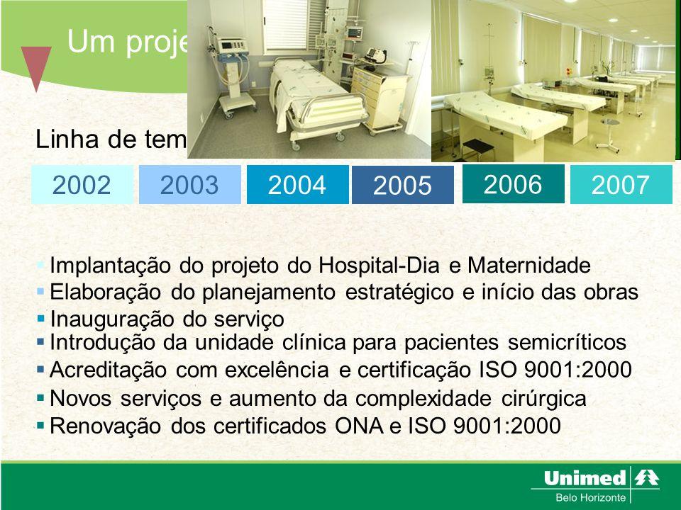Um projeto em evolução 2003 2004 2006 2005 2002 Linha de tempo: 2007