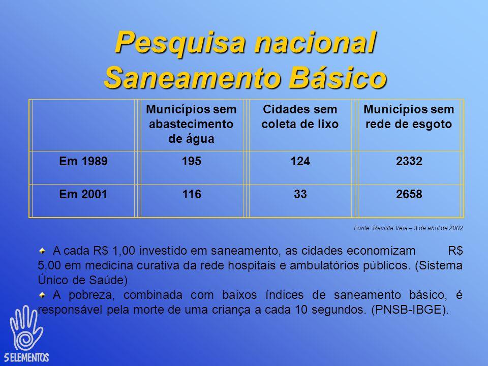 Pesquisa nacional Saneamento Básico