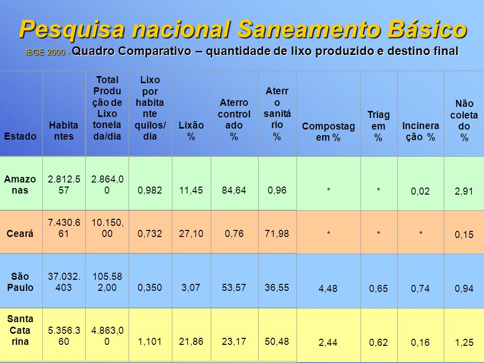 Pesquisa nacional Saneamento Básico IBGE 2000 - Quadro Comparativo – quantidade de lixo produzido e destino final