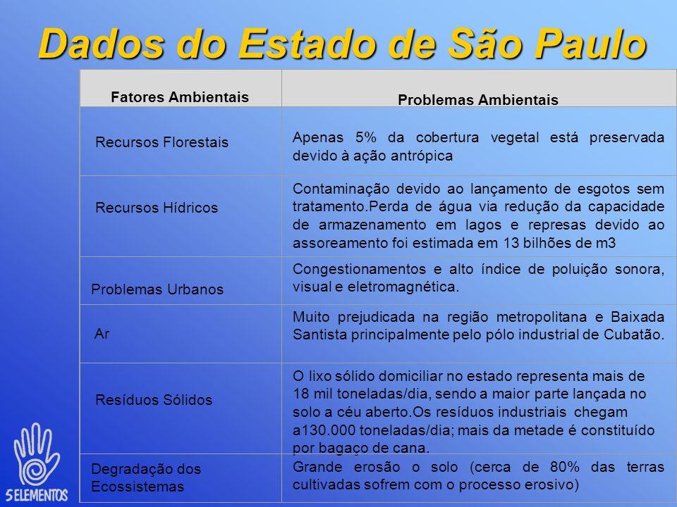 Dados do Estado de São Paulo