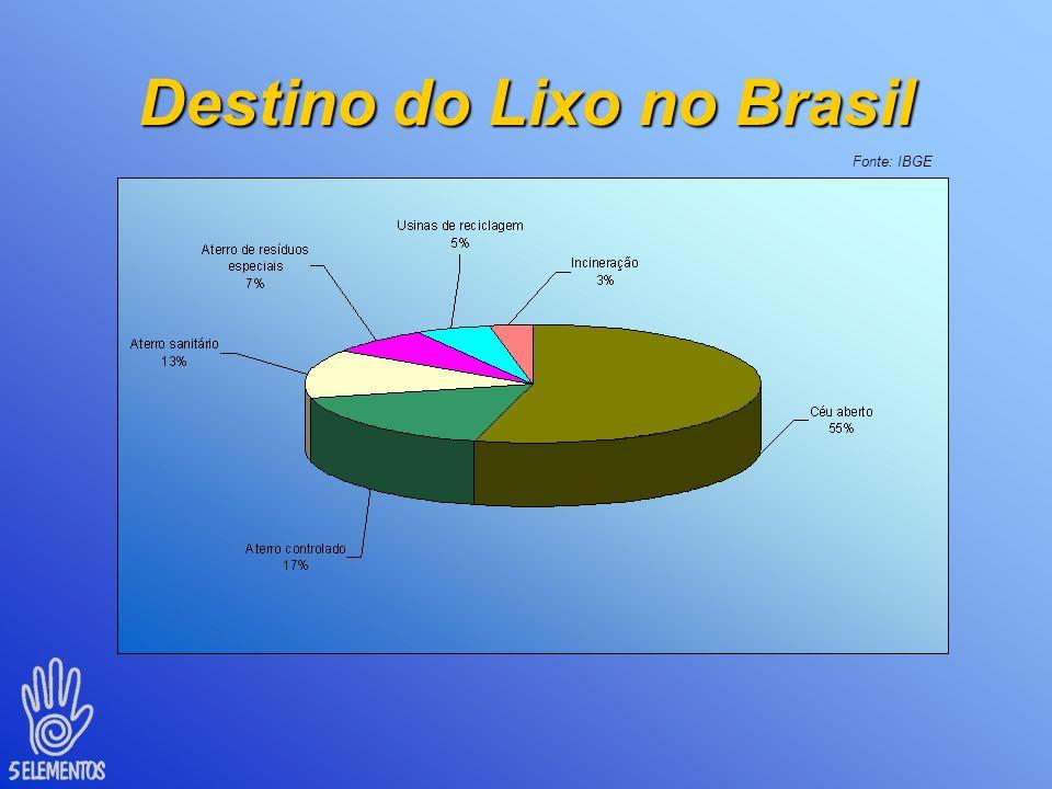 Destino do Lixo no Brasil