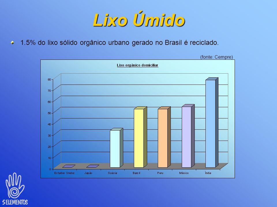 Lixo Úmido 1.5% do lixo sólido orgânico urbano gerado no Brasil é reciclado. (fonte: Cempre)
