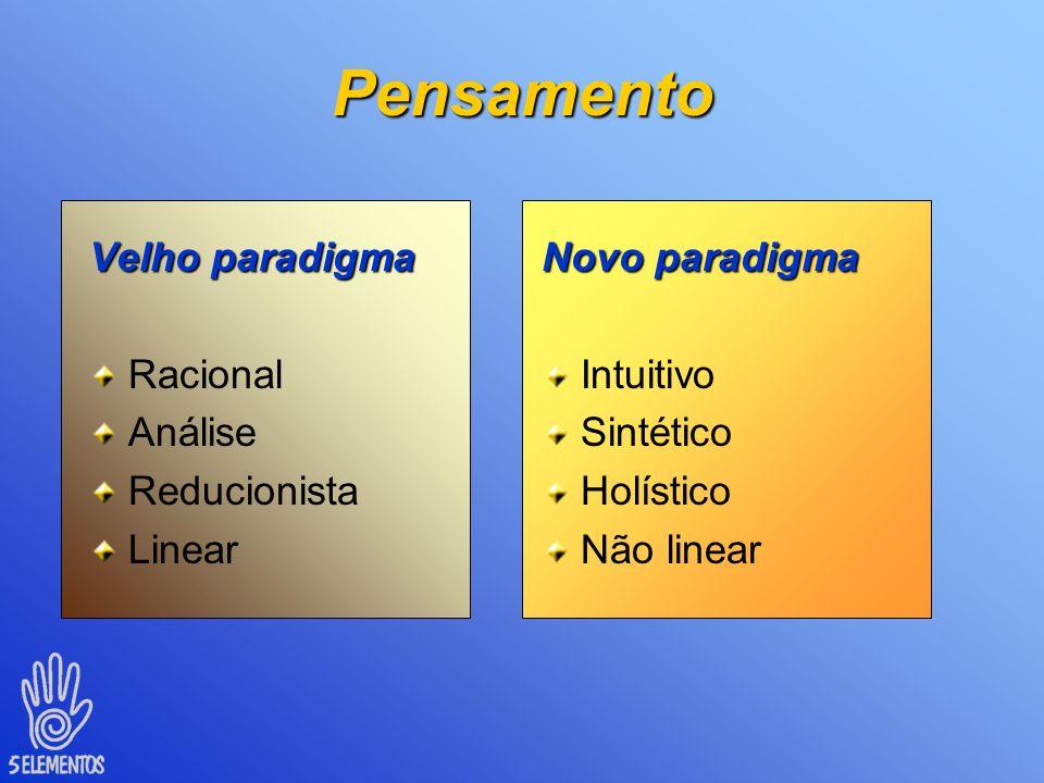 Pensamento Velho paradigma Racional Análise Reducionista Linear
