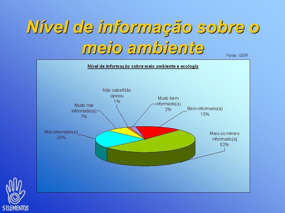 Nível de informação sobre o meio ambiente