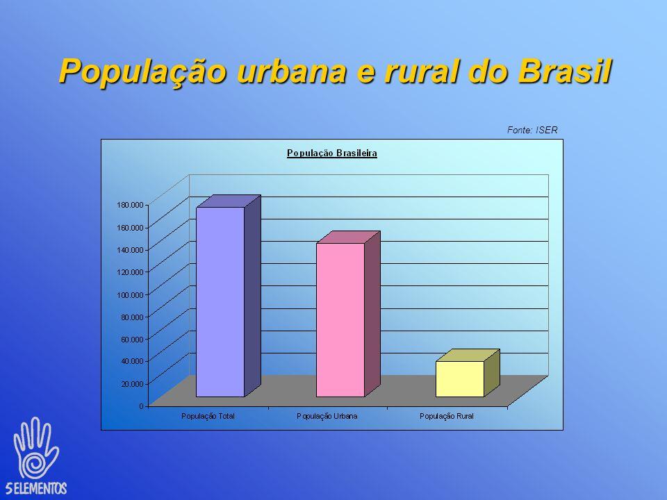 População urbana e rural do Brasil