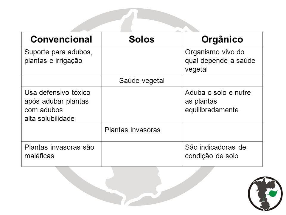 Convencional Solos Orgânico