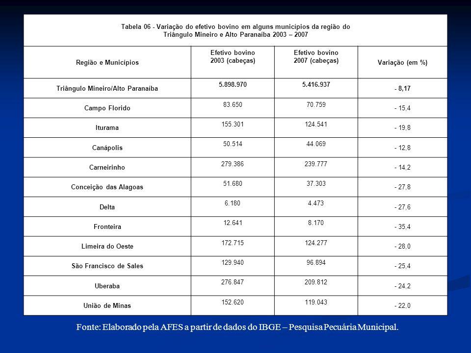 Tabela 06 - Variação do efetivo bovino em alguns municípios da região do