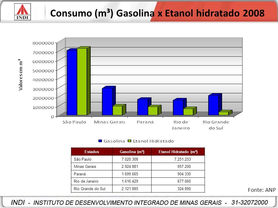 Consumo (m³) Gasolina x Etanol hidratado 2008