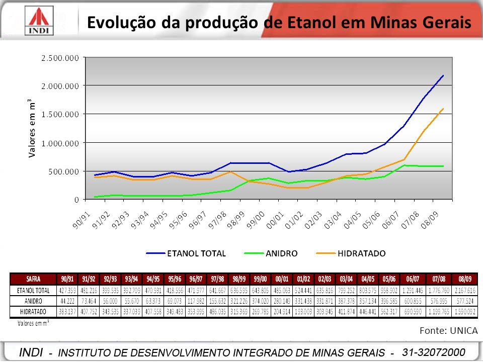 Evolução da produção de Etanol em Minas Gerais